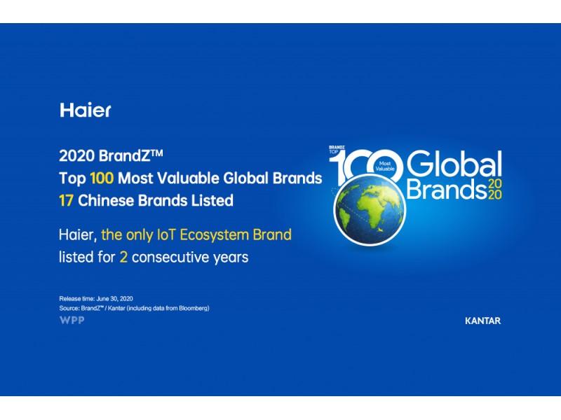 Haier вошел в ТОП-100 самых престижных брендов мира